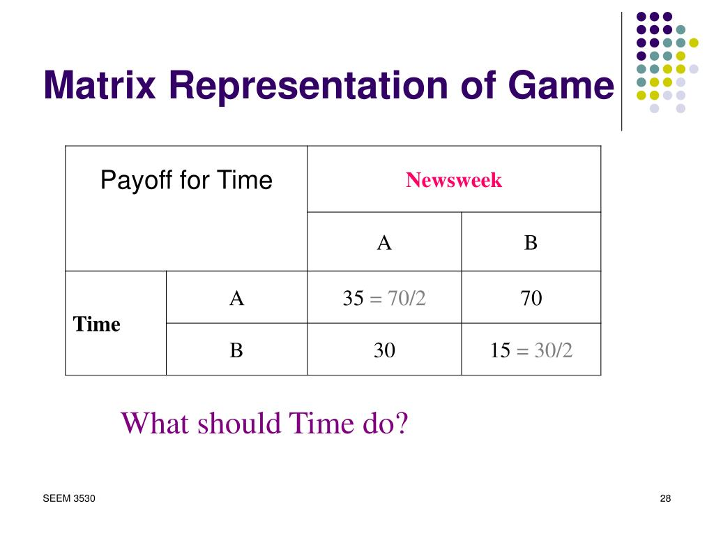Matrix Representation of Game