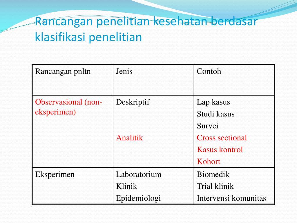 Rancangan penelitian kesehatan berdasar klasifikasi penelitian