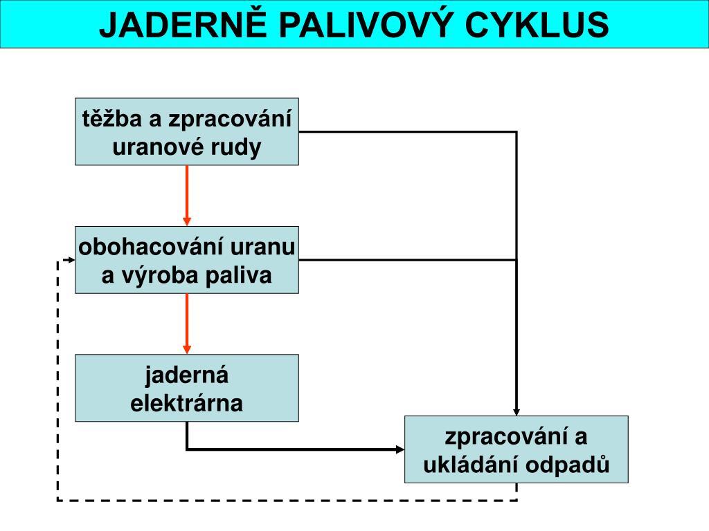 JADERNĚ PALIVOVÝ CYKLUS