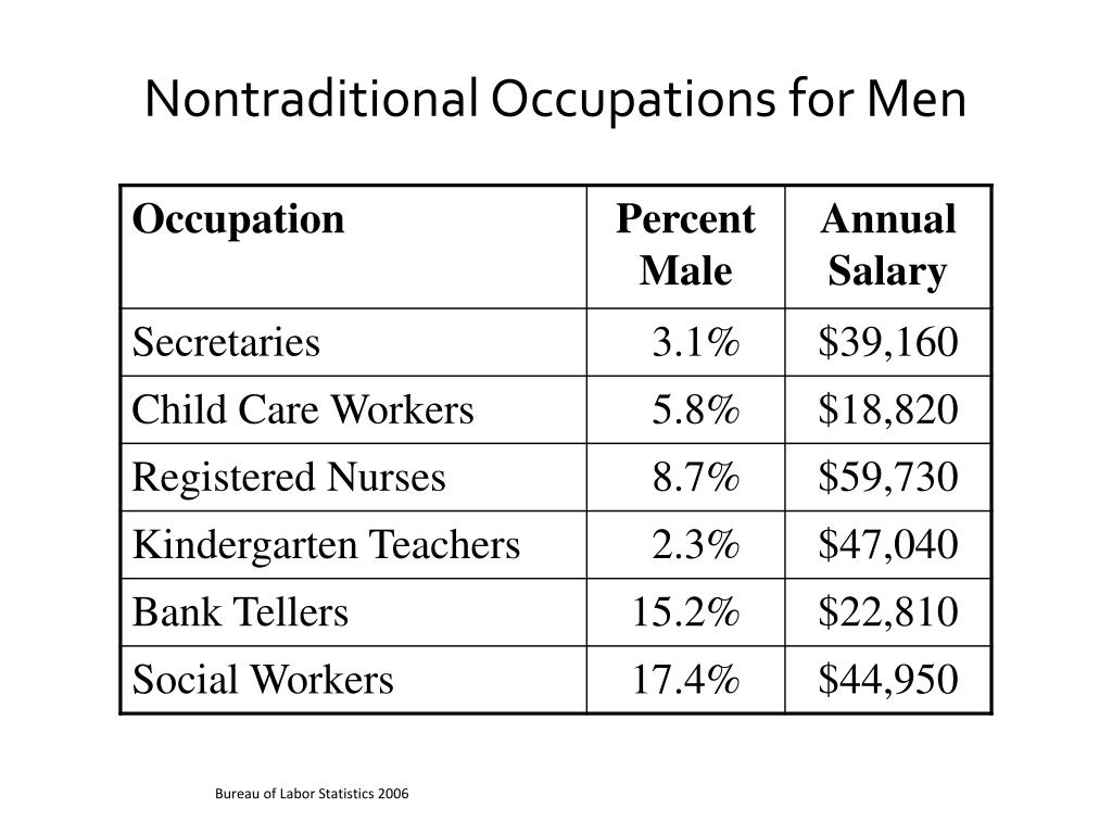 Nontraditional Occupations for Men