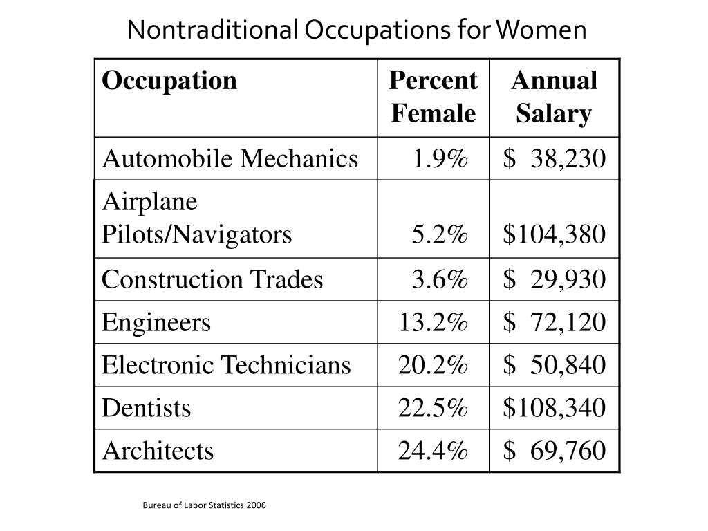 Nontraditional Occupations for Women
