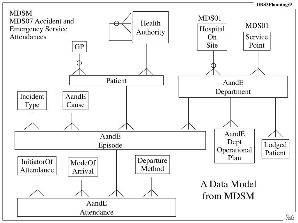 A Data Model