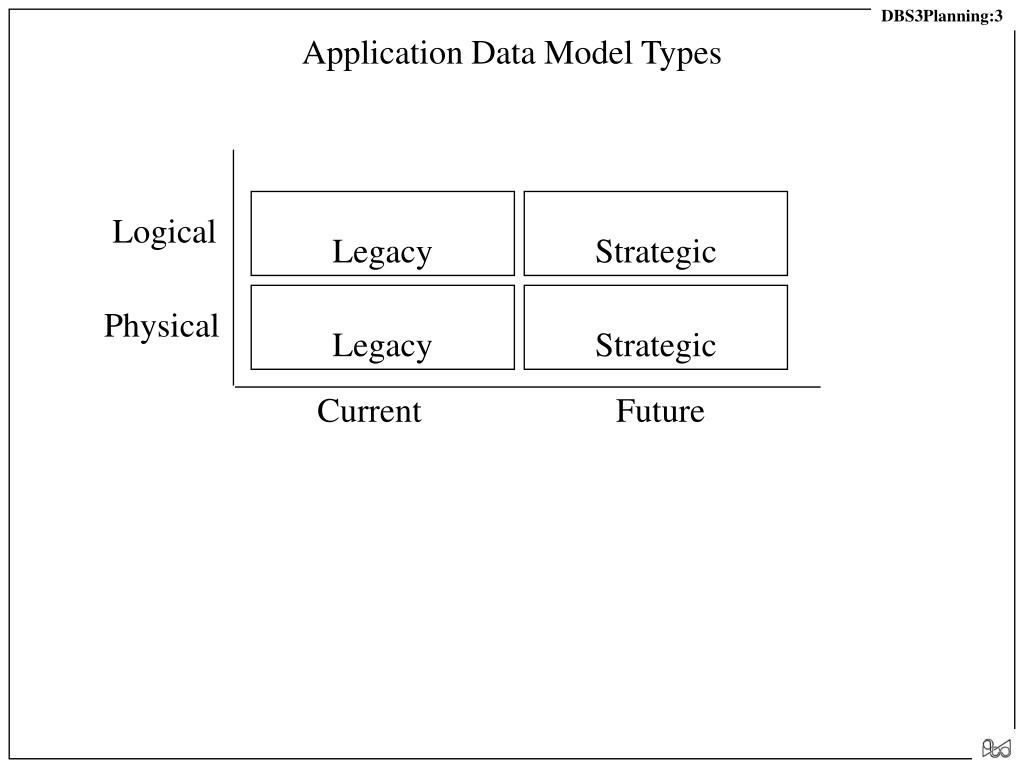 Application Data Model Types