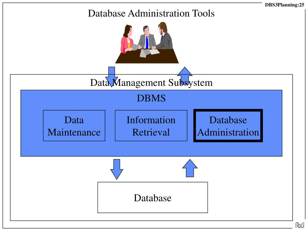 Database Administration Tools