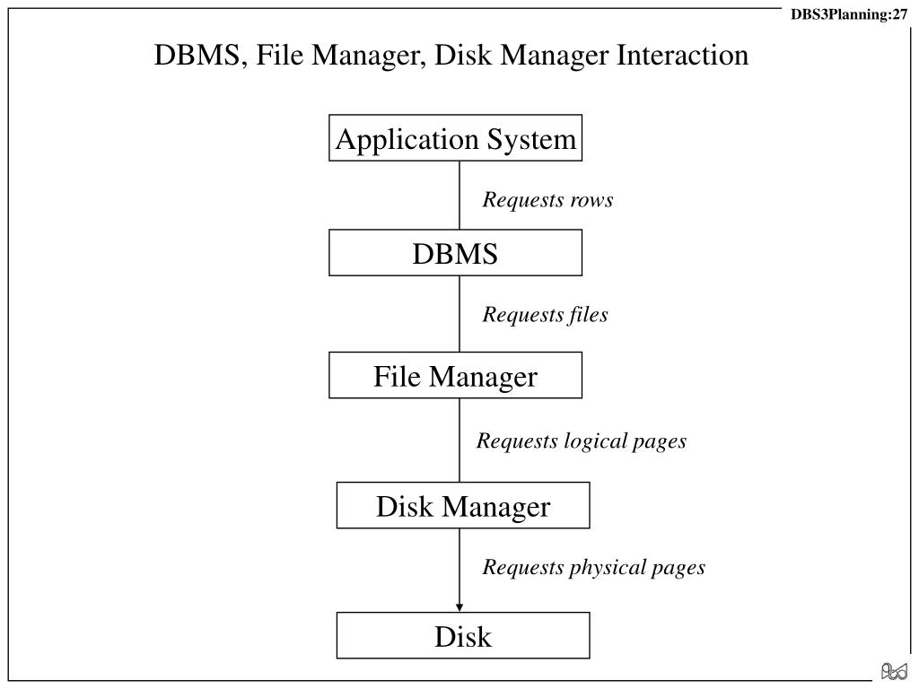 DBMS, File Manager, Disk Manager Interaction