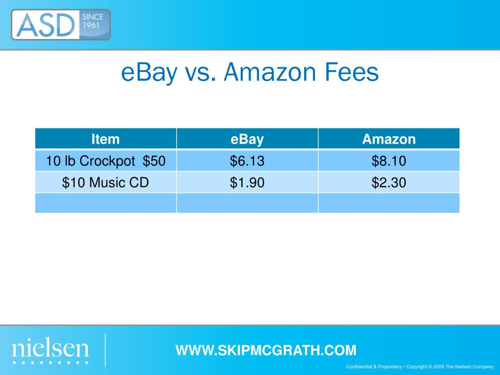 eBay vs. Amazon Fees