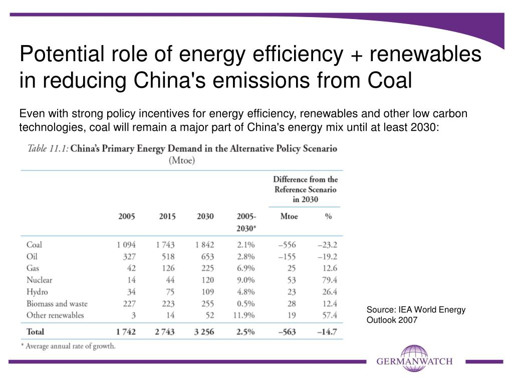 Potential role of energy efficiency + renewables in reducing China's emissions from Coal