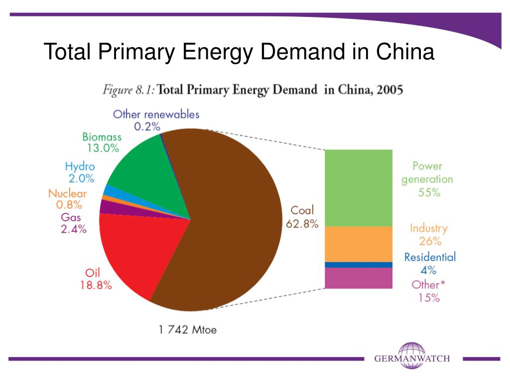 Total Primary Energy Demand in China