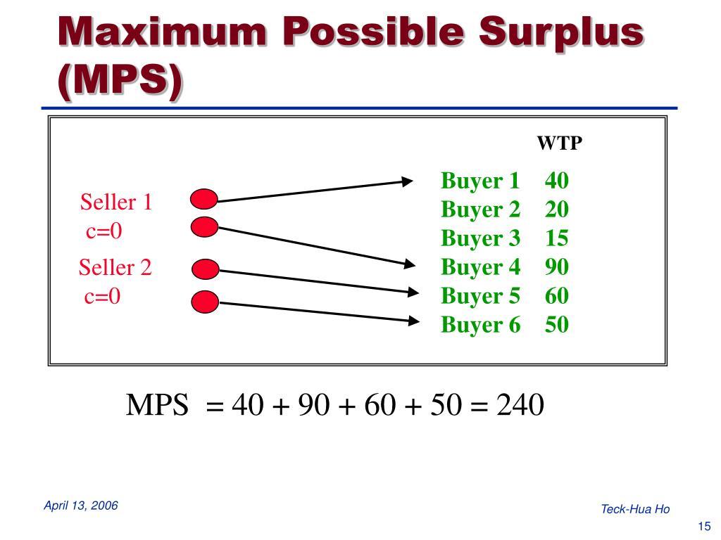 Maximum Possible Surplus (MPS)