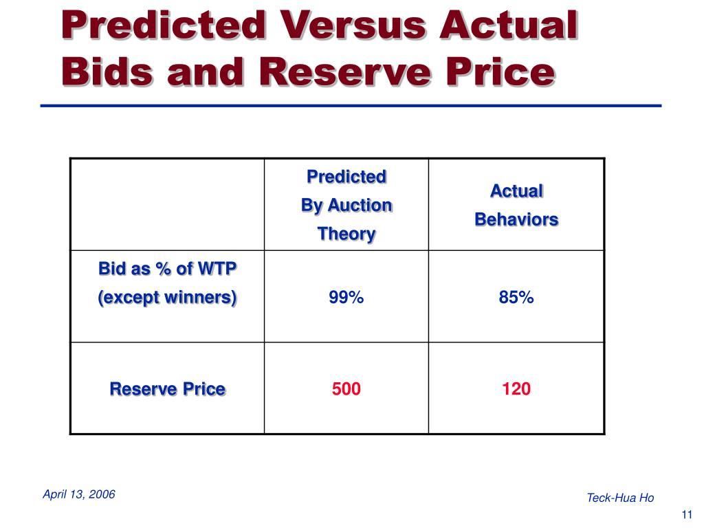Predicted Versus Actual