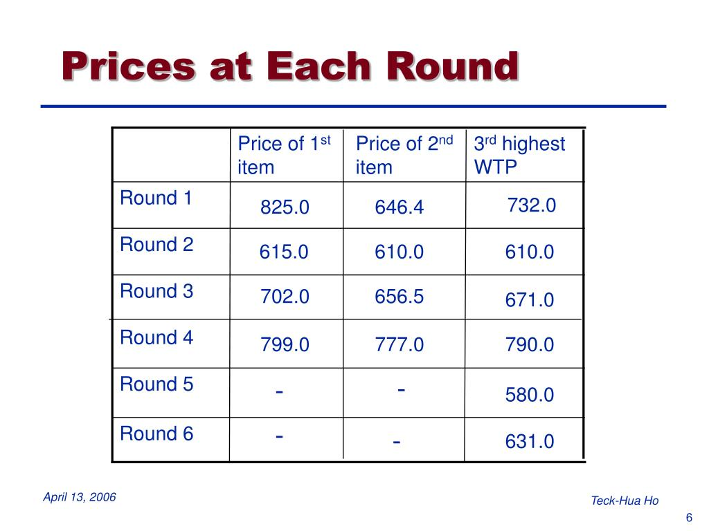 Prices at Each Round