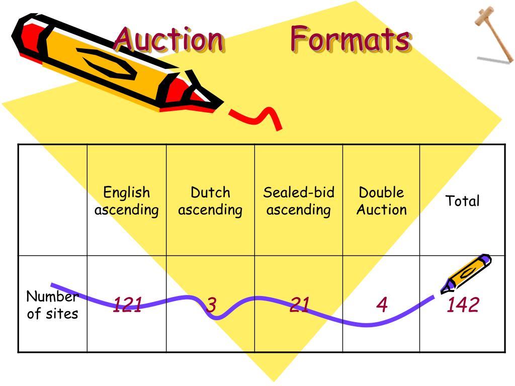 Auction       Formats