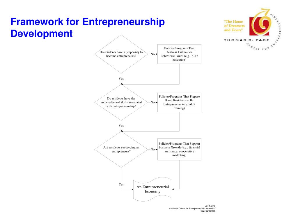 Framework for Entrepreneurship Development