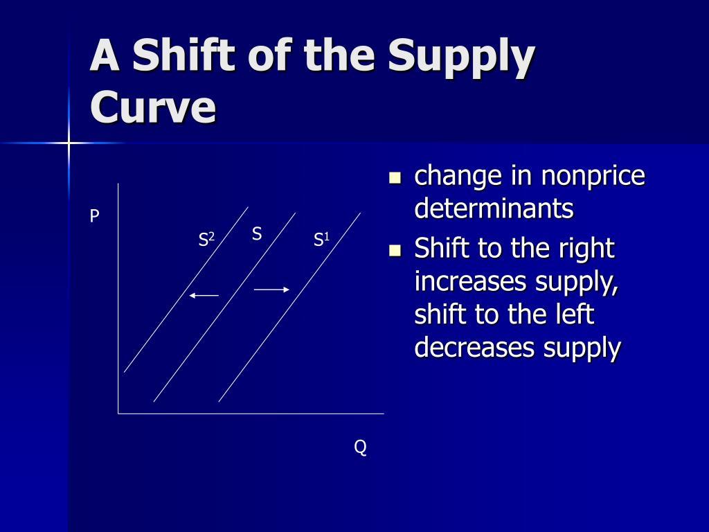 change in nonprice determinants
