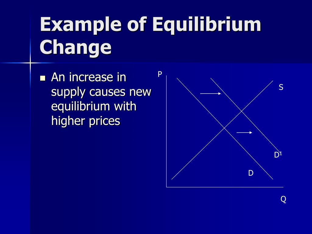 An increase in supply causes new equilibrium with higher prices