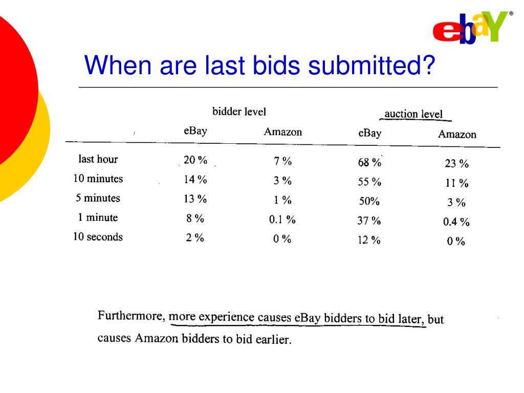 When are last bids submitted?
