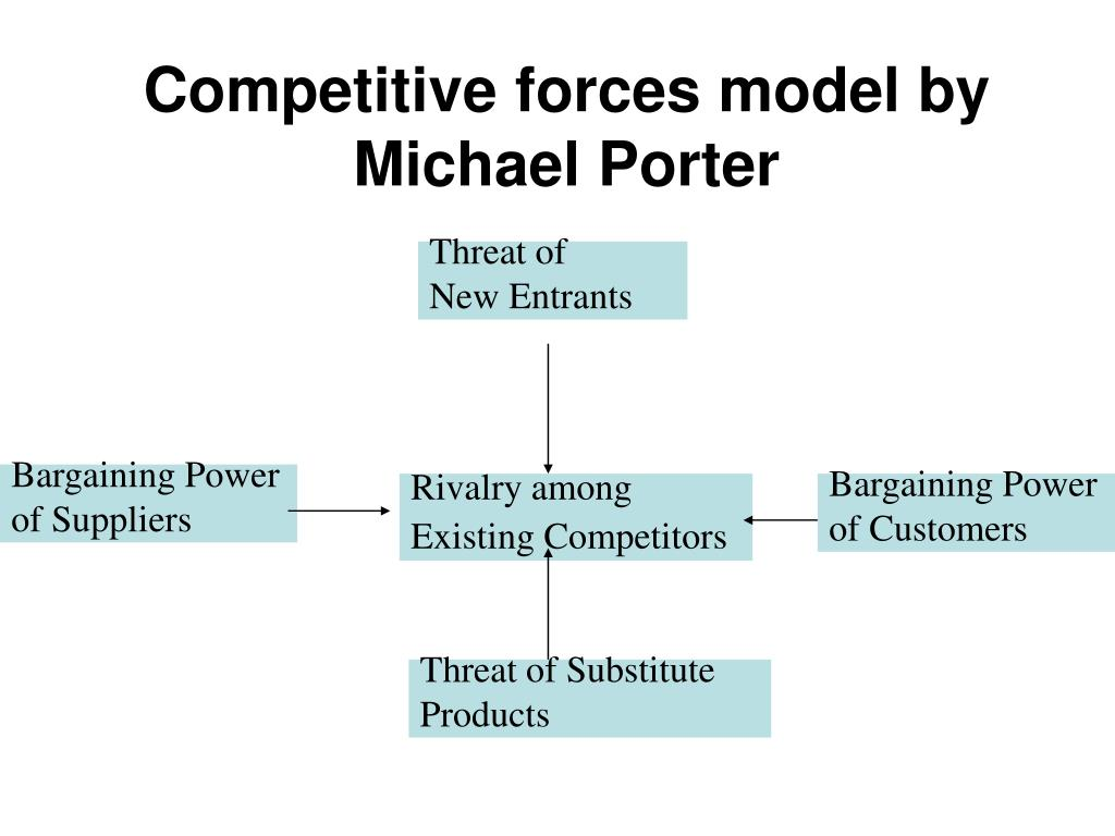 Competitive forces model by Michael Porter