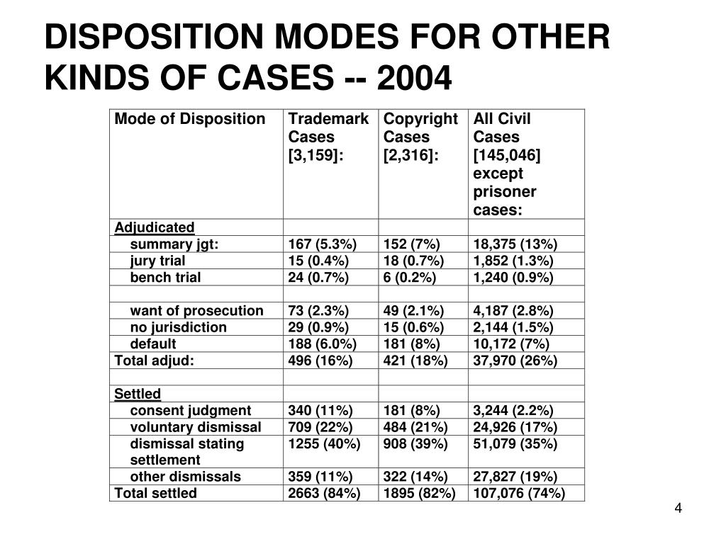 DISPOSITION MODES FOR OTHER KINDS OF CASES -- 2004