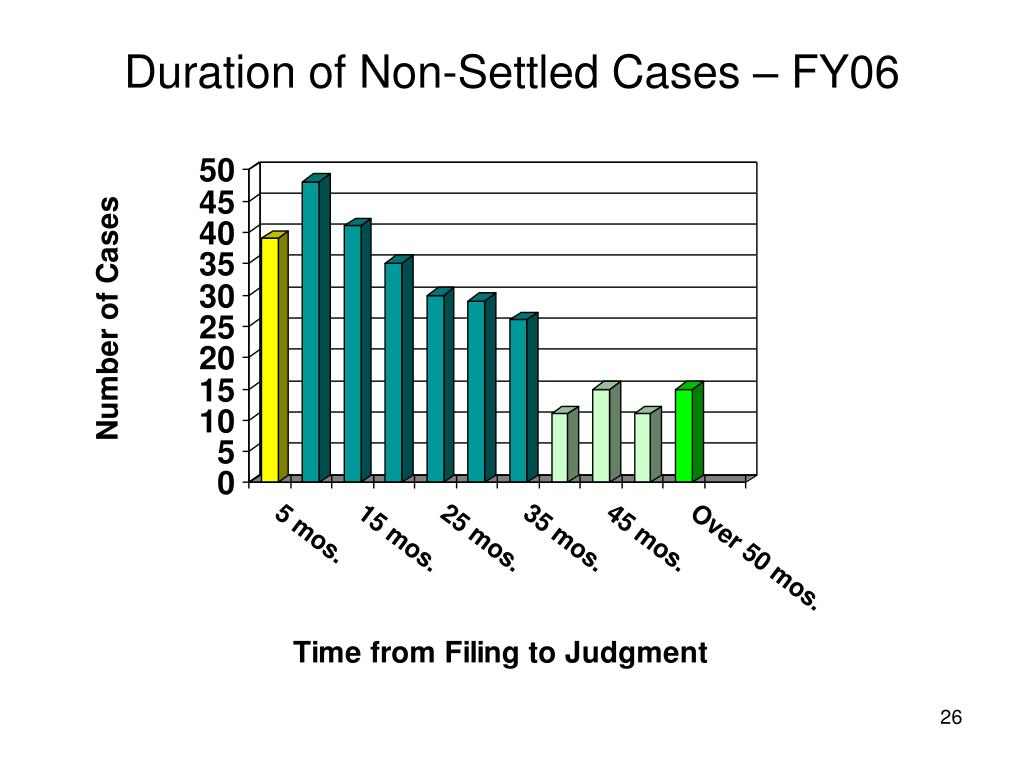 Duration of Non-Settled Cases – FY06