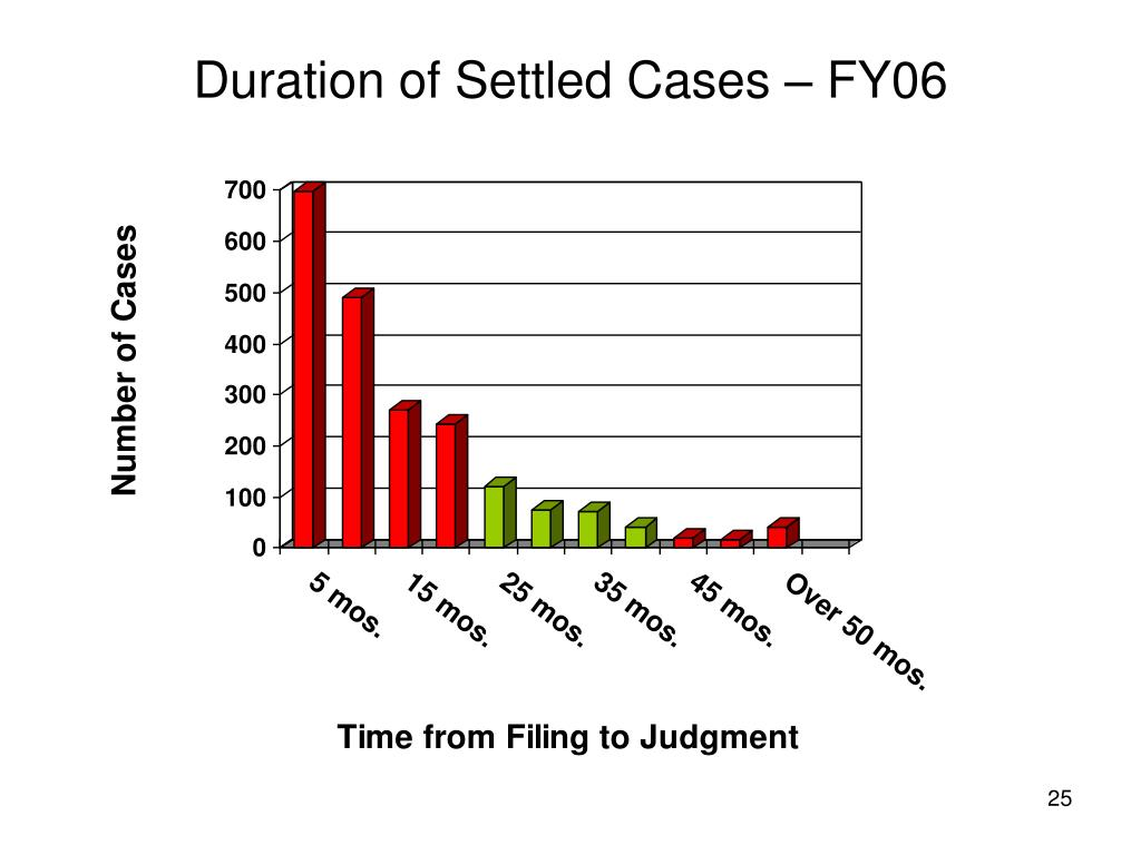 Duration of Settled Cases – FY06