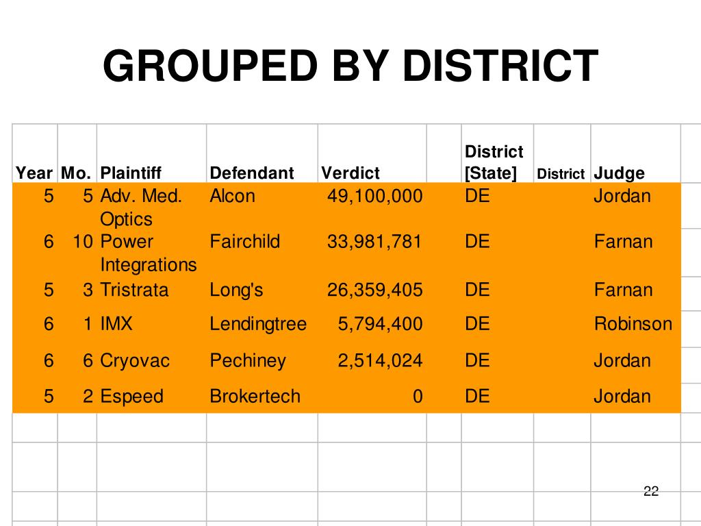 GROUPED BY DISTRICT