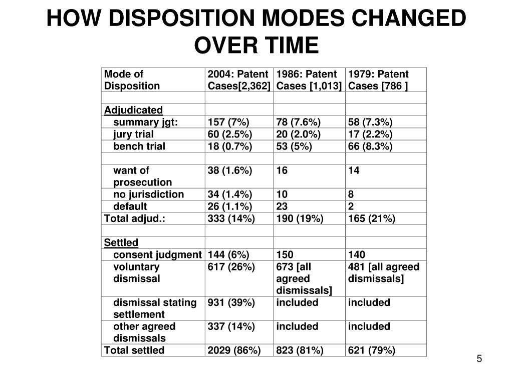 HOW DISPOSITION MODES CHANGED OVER TIME