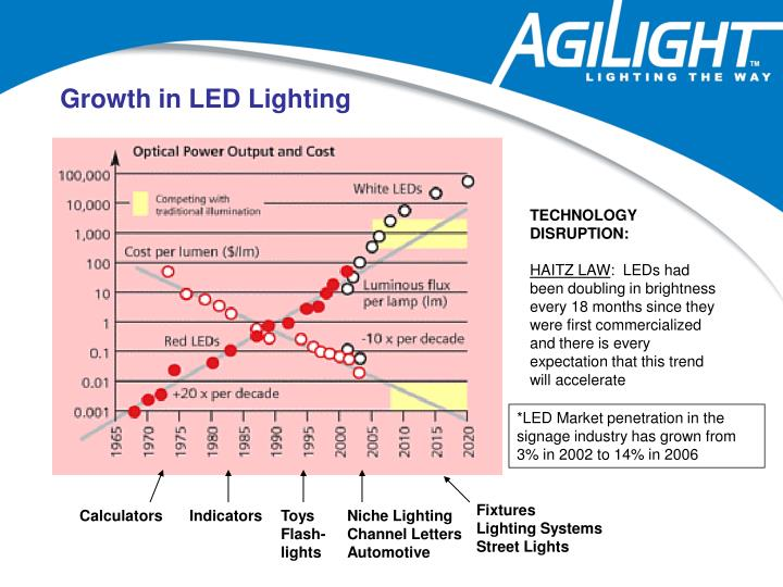 Growth in LED Lighting