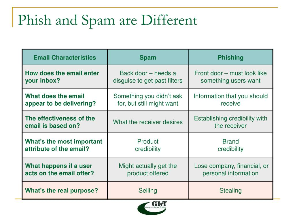 Phish and Spam are Different