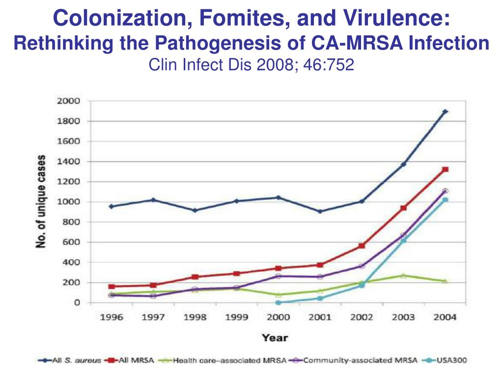 Colonization, Fomites, and Virulence: