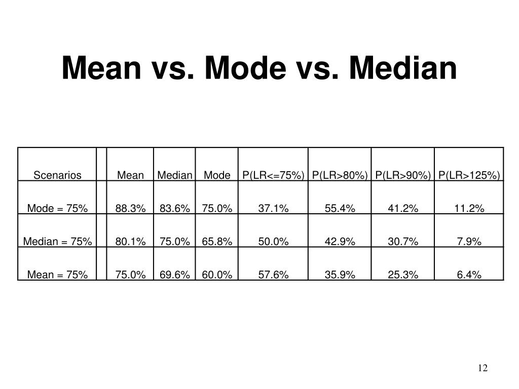 Mean vs. Mode vs. Median
