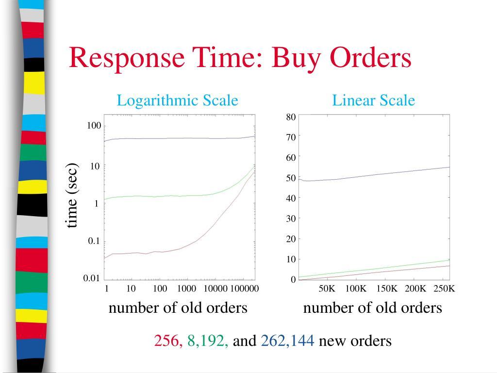 Response Time: Buy Orders