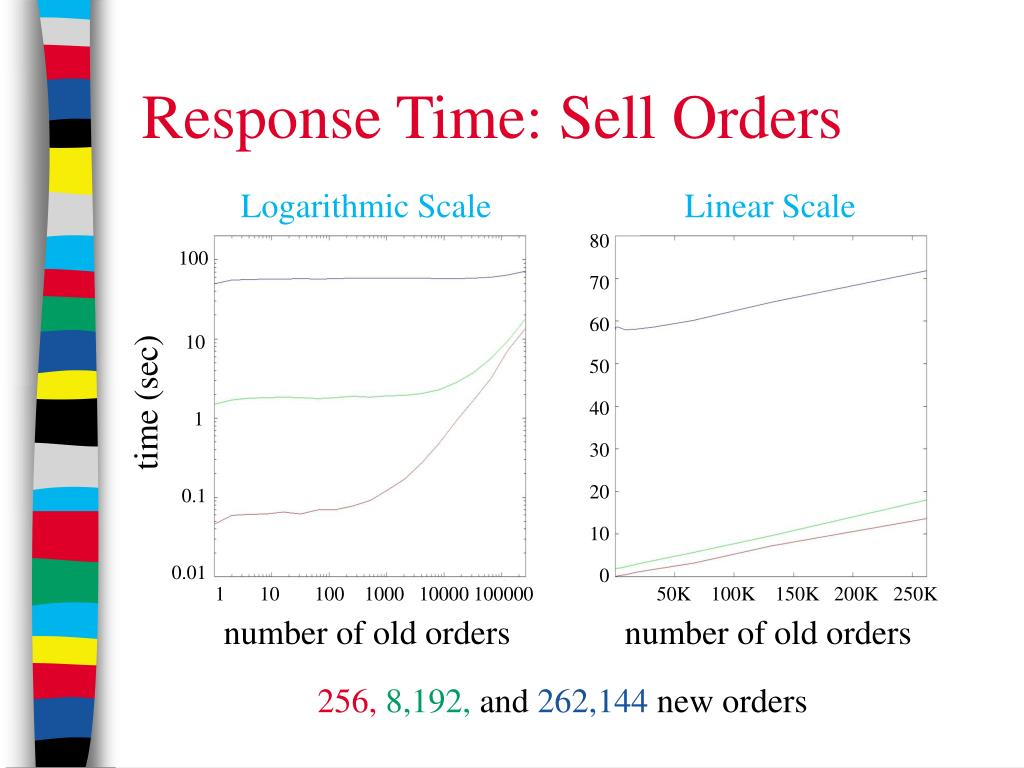 Response Time: Sell Orders