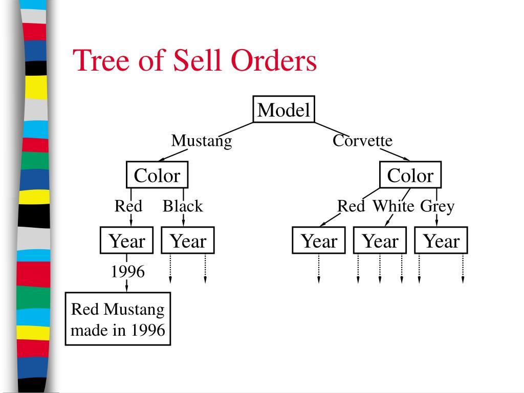 Tree of Sell Orders