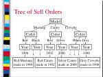 tree of sell orders23