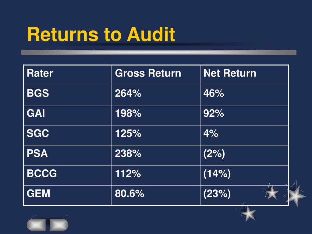 Returns to Audit