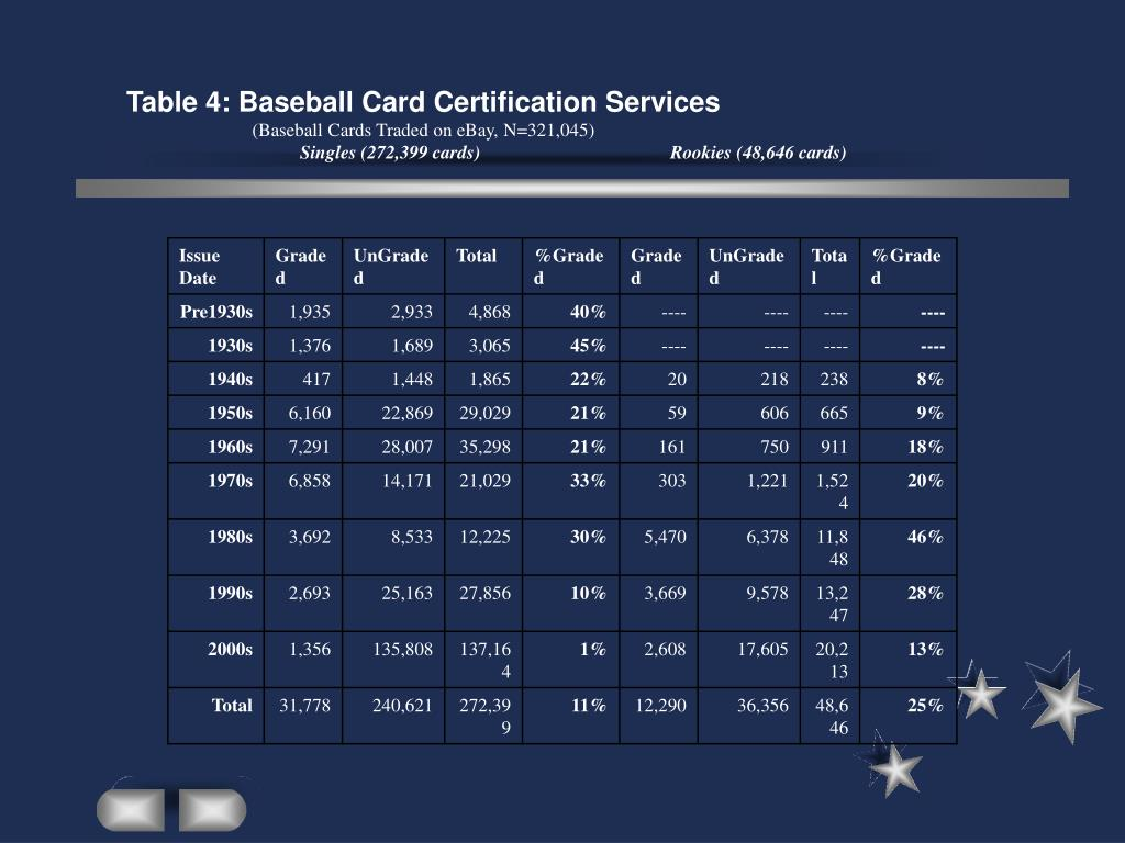 Table 4: Baseball Card Certification Services