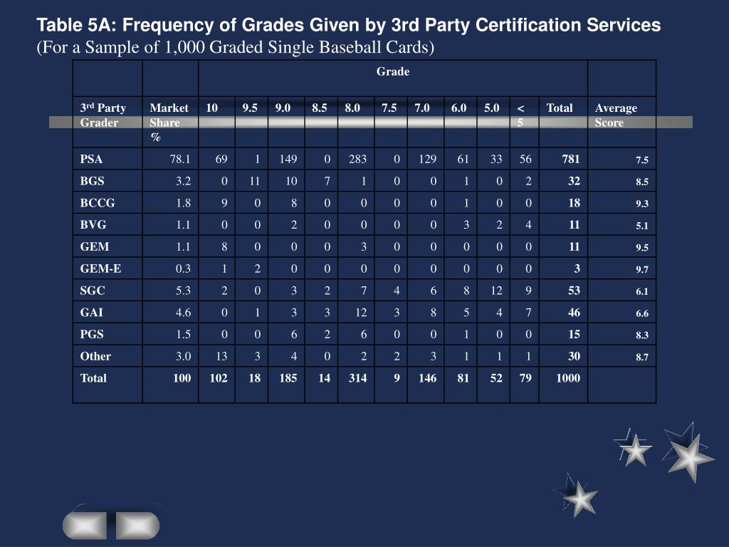Table 5A: Frequency of Grades Given by 3rd Party Certification Services