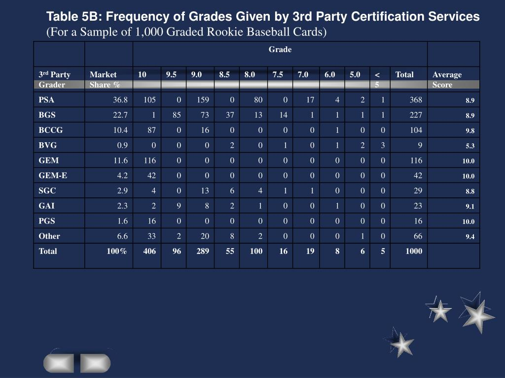 Table 5B: Frequency of Grades Given by 3rd Party Certification Services