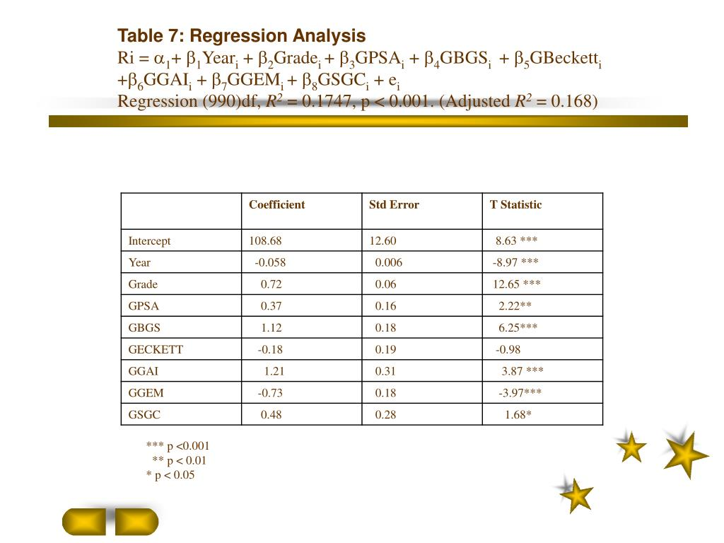Table 7: Regression Analysis