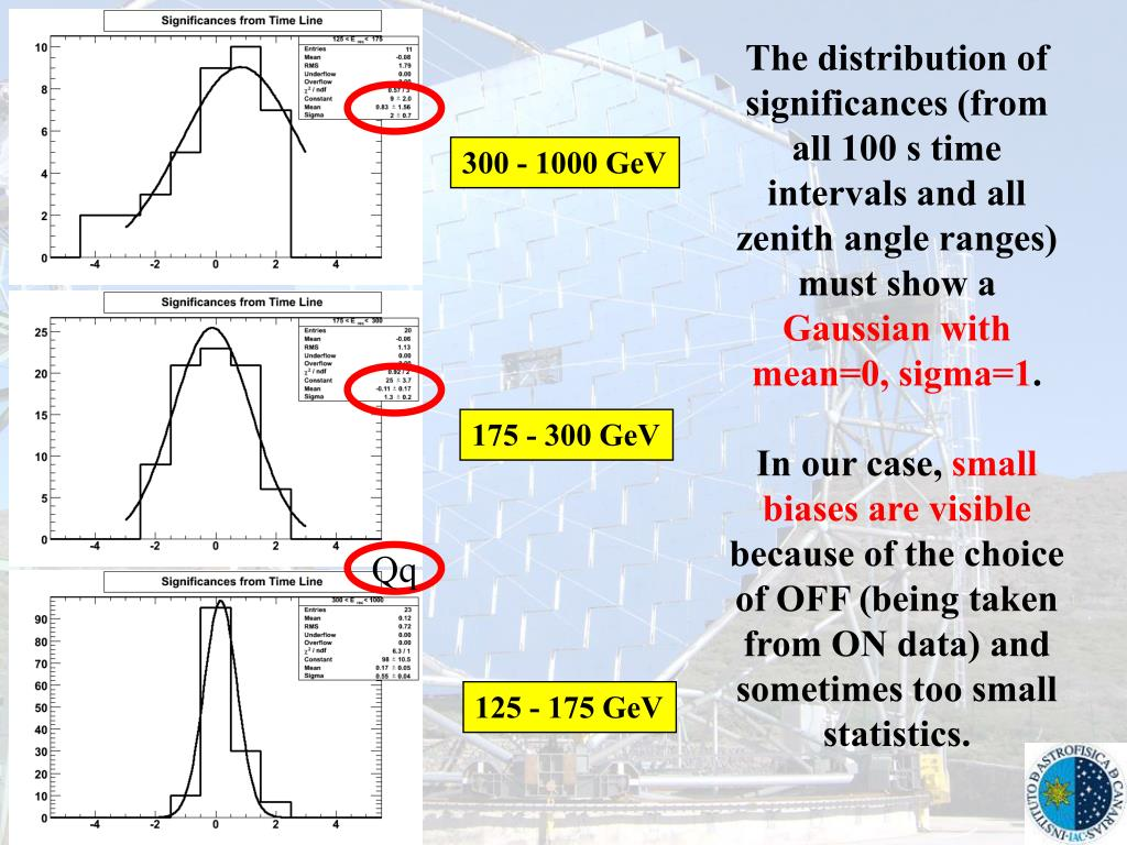 The distribution of significances (from all 100 s time intervals and all zenith angle ranges) must show a