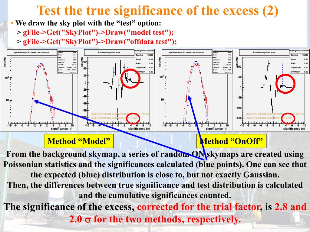 Test the true significance of the excess (2)
