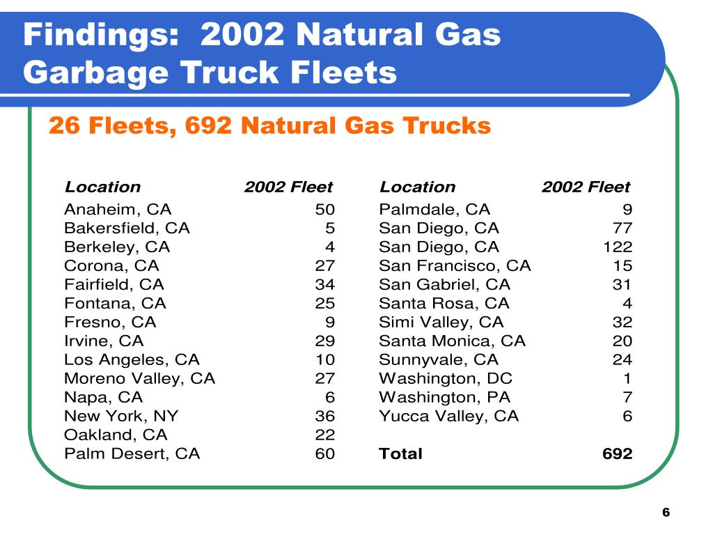 Findings:  2002 Natural Gas Garbage Truck Fleets