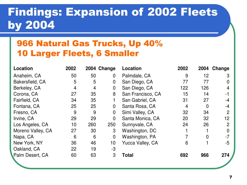 Findings: Expansion of 2002 Fleets by 2004