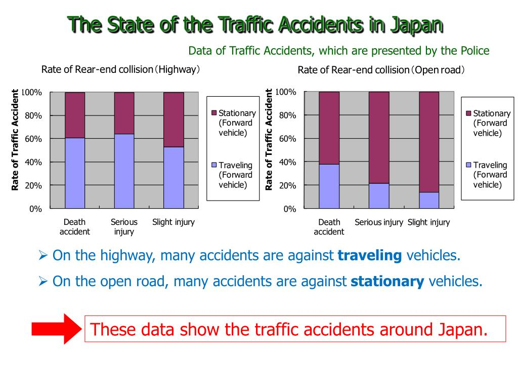 The State of the Traffic Accidents in Japan