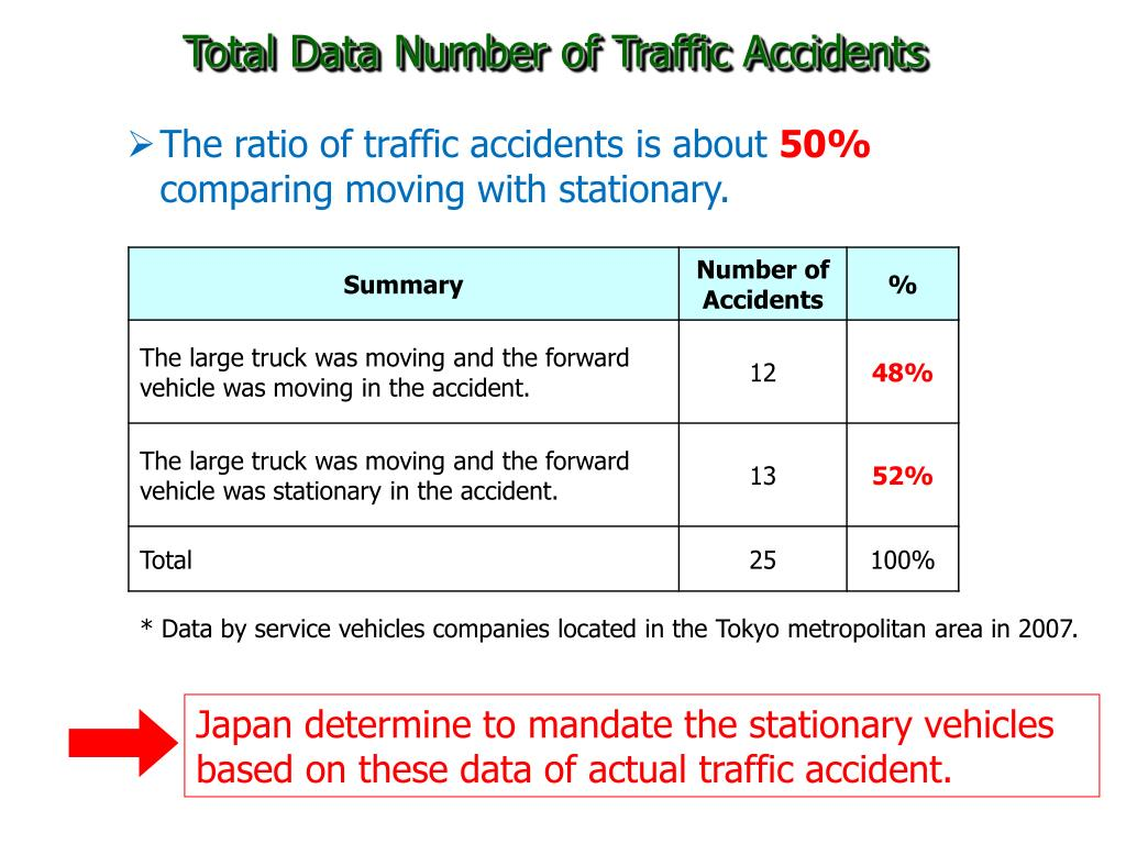 Total Data Number of Traffic Accidents