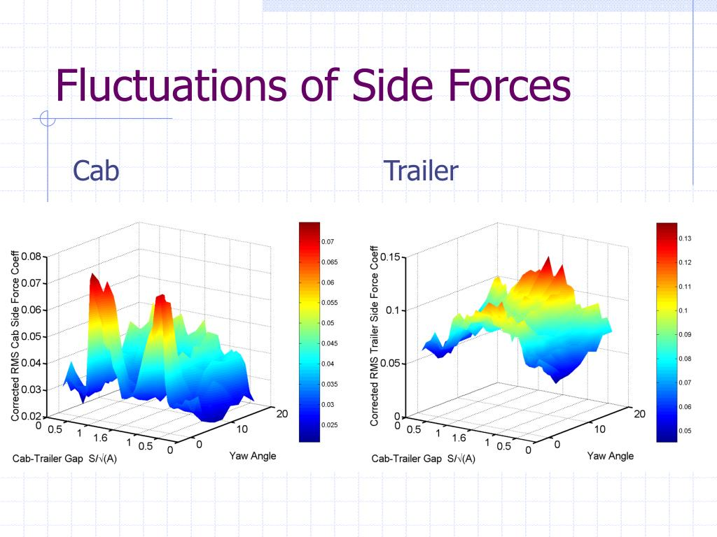Fluctuations of Side Forces