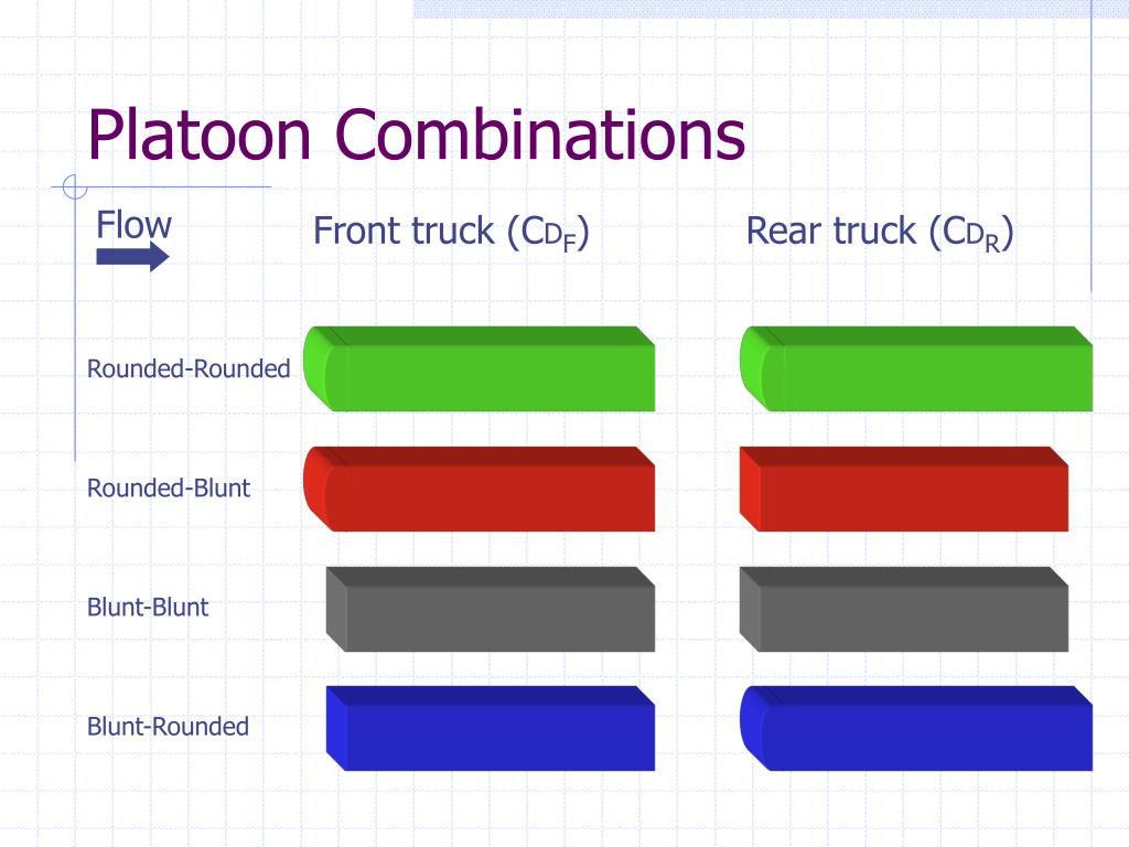 Platoon Combinations