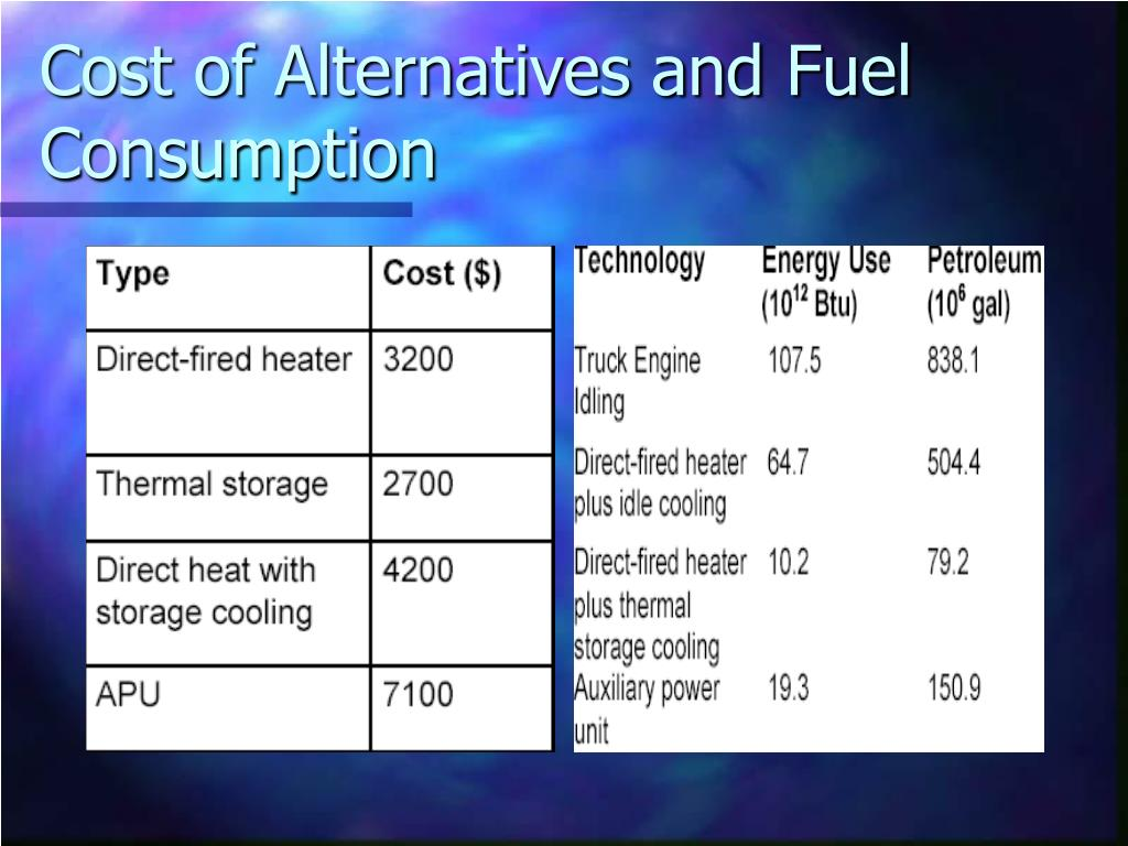 Cost of Alternatives and Fuel Consumption