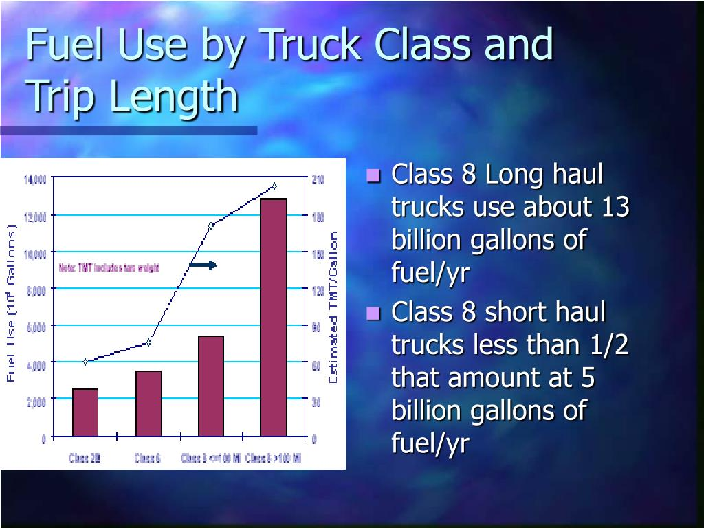 Fuel Use by Truck Class and Trip Length