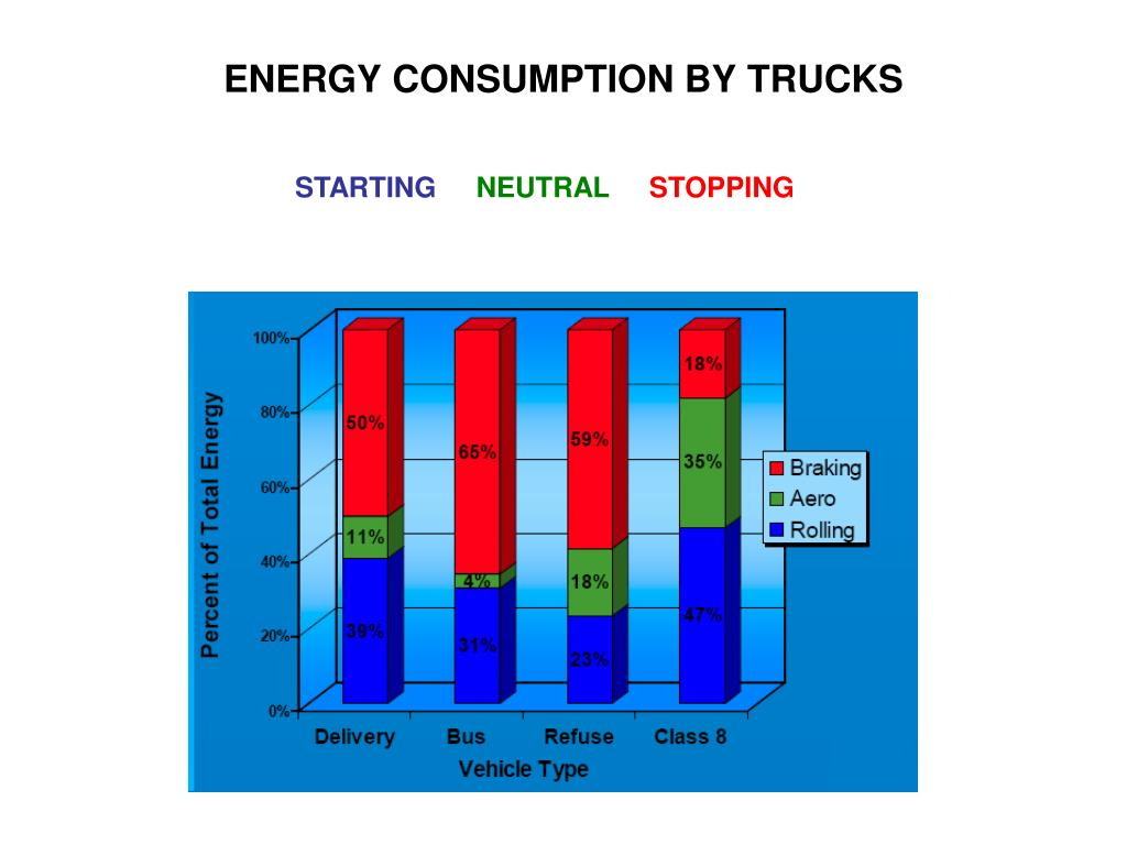 ENERGY CONSUMPTION BY TRUCKS
